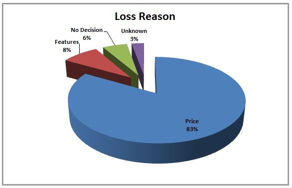 Loss Reason