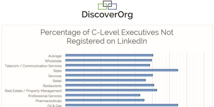 C-Level Gap Rates on LinkedIn