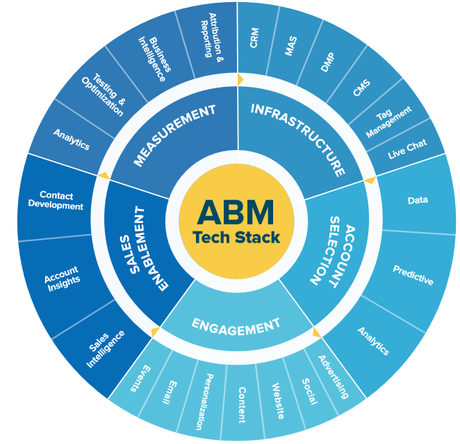 The ABM Tech Stack published by the AMBLA identifies a broad set of technologies involved in implementing Account Based Marketing.