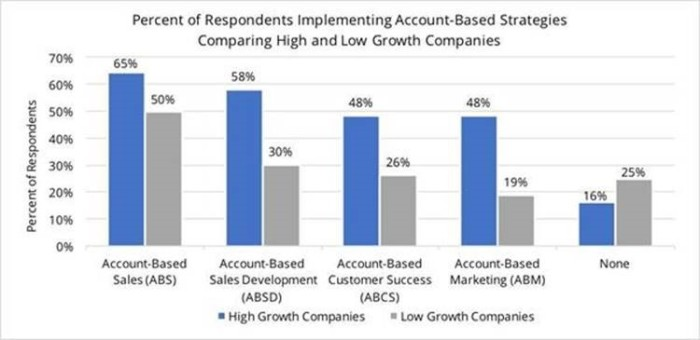 Account Based Strategy Adoption Rates (DiscoverOrg and Smart Selling Tools)