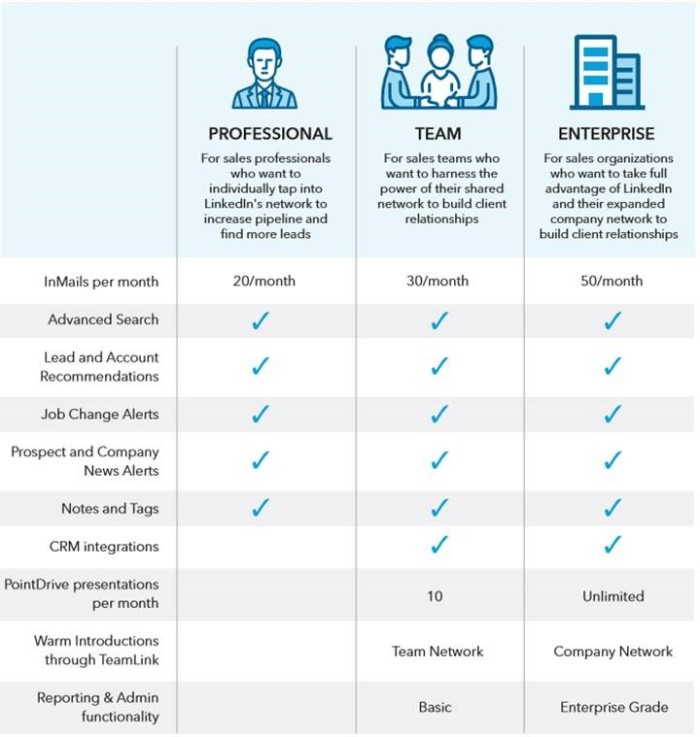 LinkedIn Sales Navigator is offered as a three-tiered service.