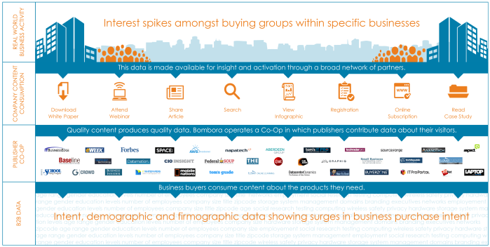 Intent Data Publisher Network and Tracked Activities (Source: Bombora)
