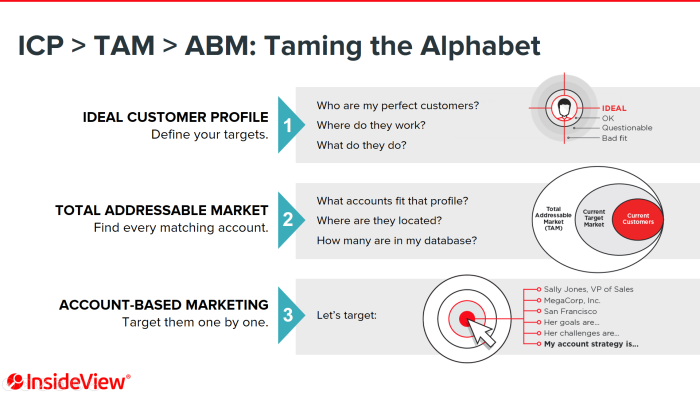 """ABM: Taming the Alphabet"" slide courtesy of InsideView"