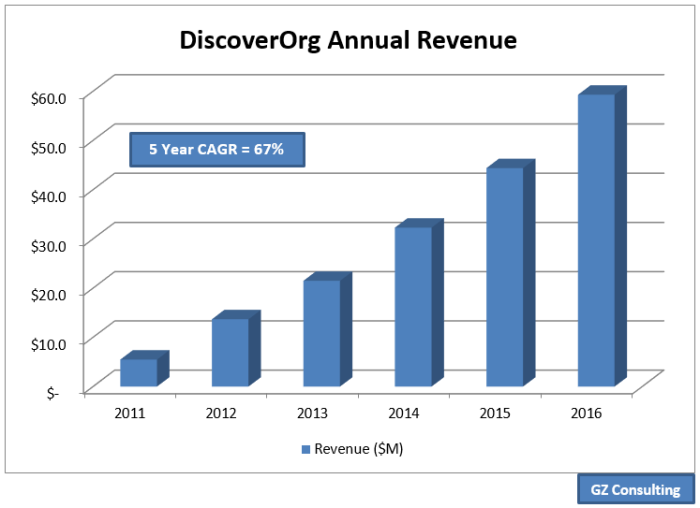DiscoverOrg made the Inc. 5000 list for the seventh consecutive year.