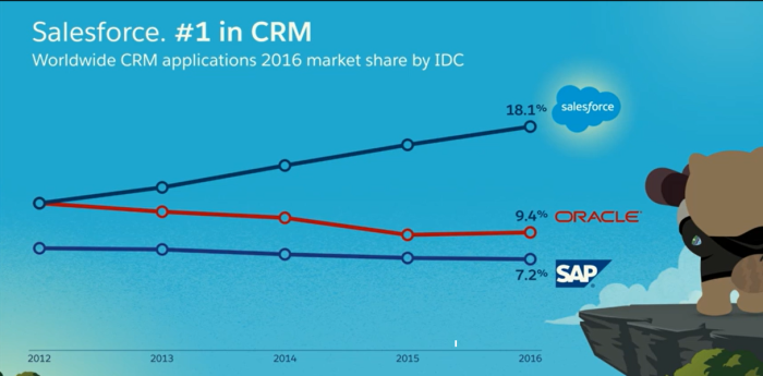 IDC CRM Market Share (Courtesy: Salesforce 2017)