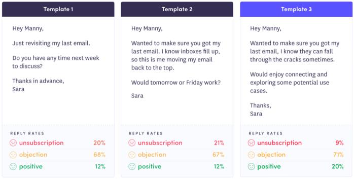 Outreach Amplify Response Analytics