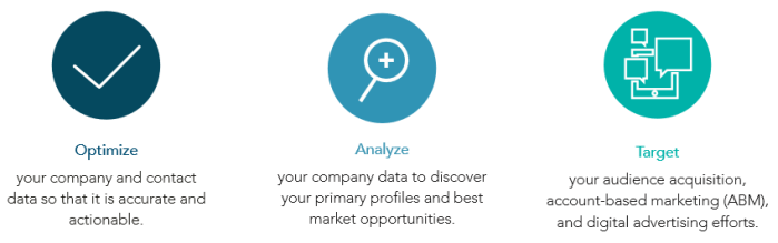 DNB Optimizer for Marketing -- Key Features