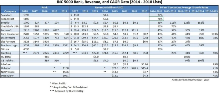 Inc 5000 Rank, Revenue, and CAGR Data (2014-2018 Lists)