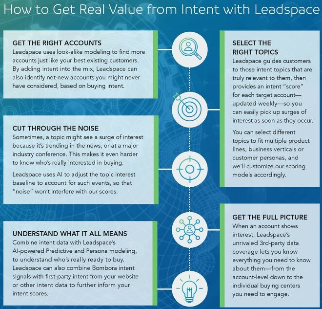 """How to Get Real Value from Intent with Leadspace,"" Leadspace Graphic"