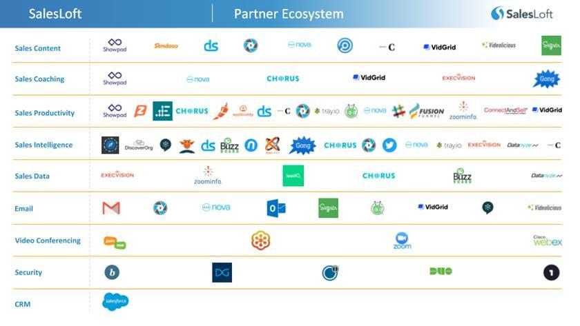 SalesLoft Partner Ecosystem (March 2019)